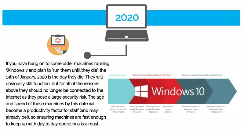 Windows7 End of Life 2020